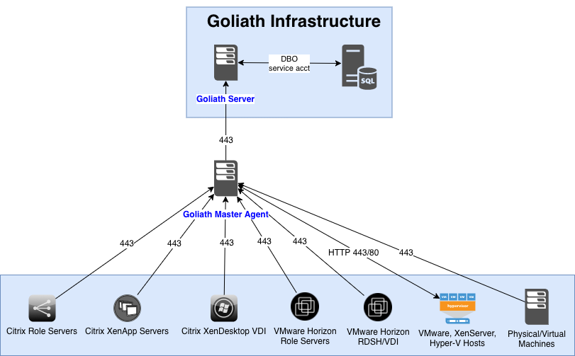 GPM_Infrastructure_Diagram_with_Master_Agent.png